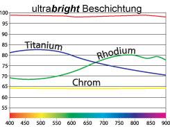 reflektions-chart-ubr